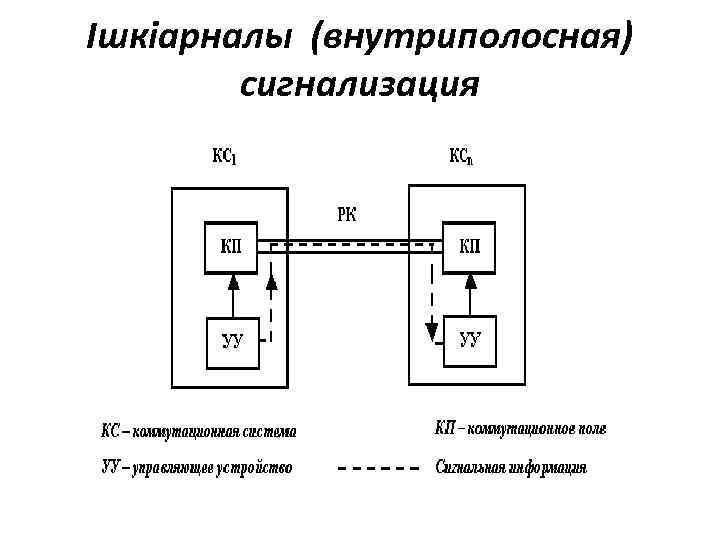Ішкіарналы (внутриполосная) сигнализация