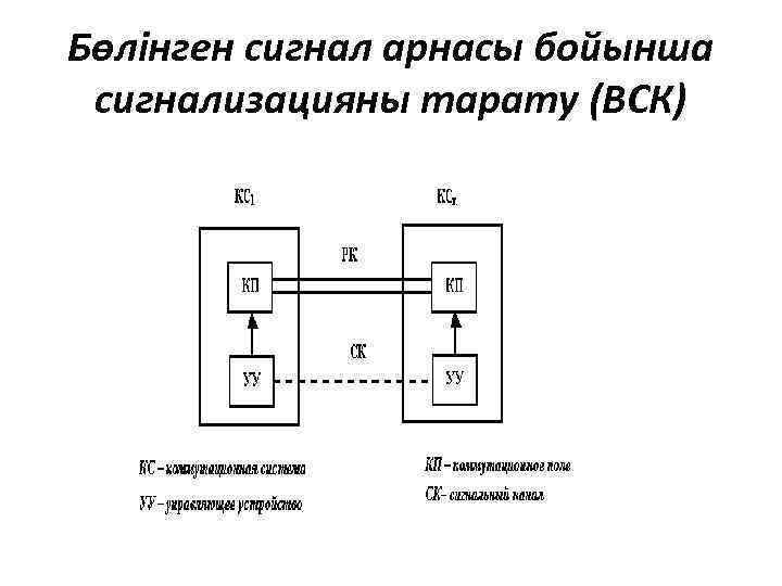 Бөлінген сигнал арнасы бойынша сигнализацияны тарату (ВСК)
