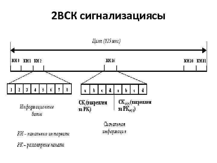 2 ВСК сигнализациясы