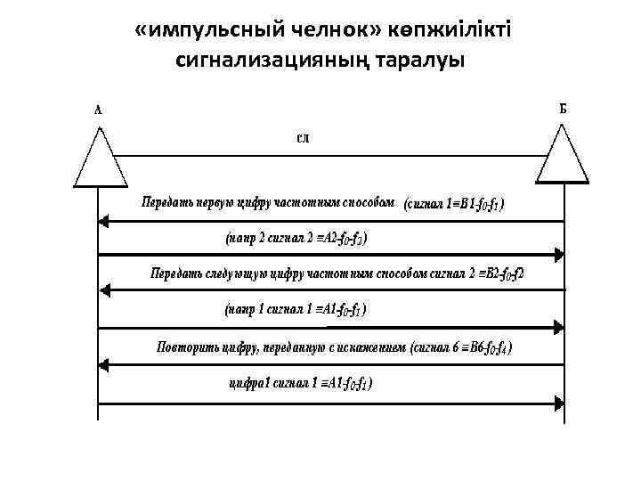 «импульсный челнок» көпжиілікті сигнализацияның таралуы