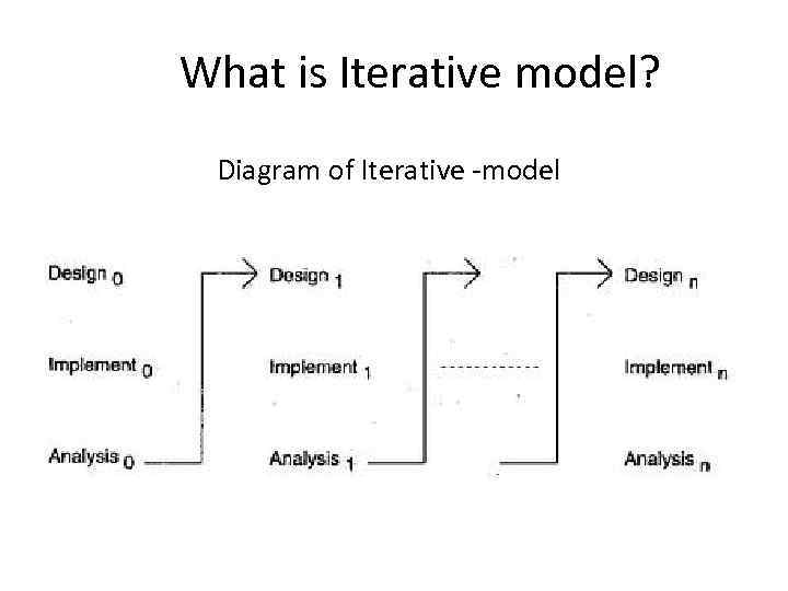 Software development models or methodologies 1 2 3 what is iterative model diagram of iterative model ccuart Images