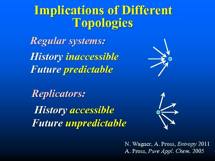 Implications of Different Topologies Regular systems: History inaccessible Future predictable Replicators: History accessible Future