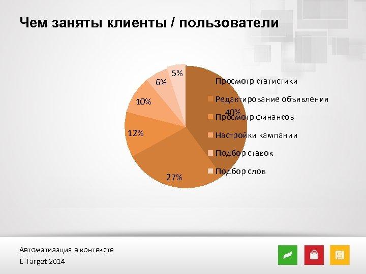 Чем заняты клиенты / пользователи 6% 5% Просмотр статистики Редактирование объявления 40% Просмотр финансов