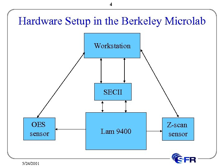 4 Hardware Setup in the Berkeley Microlab Workstation SECII OES sensor 5/24/2001 Lam 9400