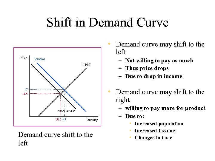 Shift in Demand Curve • Demand curve may shift to the left – Not