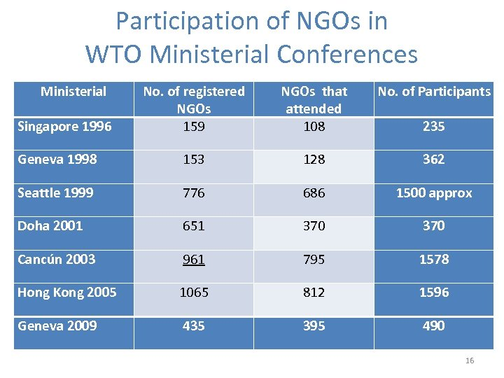 Participation of NGOs in WTO Ministerial Conferences Ministerial No. of registered NGOs 159 NGOs