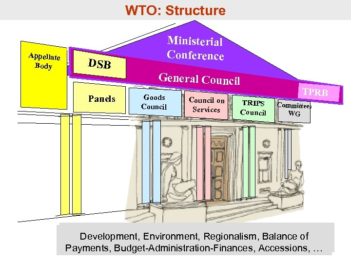 8 WTO: Structure Appellate Body DSB Panels Ministerial Conference General Council Goods Council on