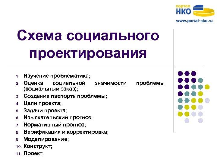 Схема социального проектирования 1. 2. 3. 4. 5. 6. 7. 8. 9. 10. 11.