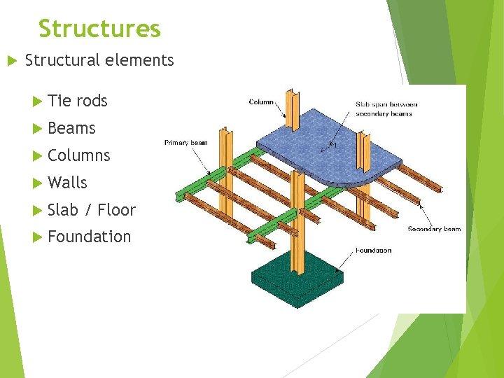 Structures Structural elements Tie rods Beams Columns Walls Slab / Floor Foundation