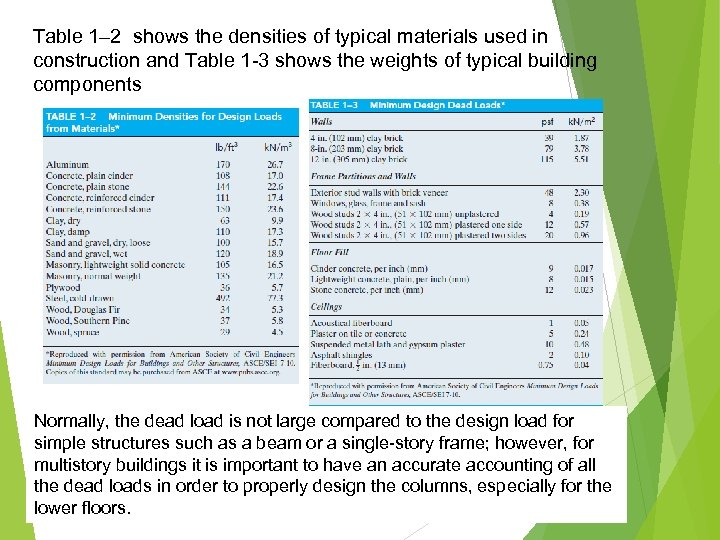 Table 1– 2 shows the densities of typical materials used in construction and Table