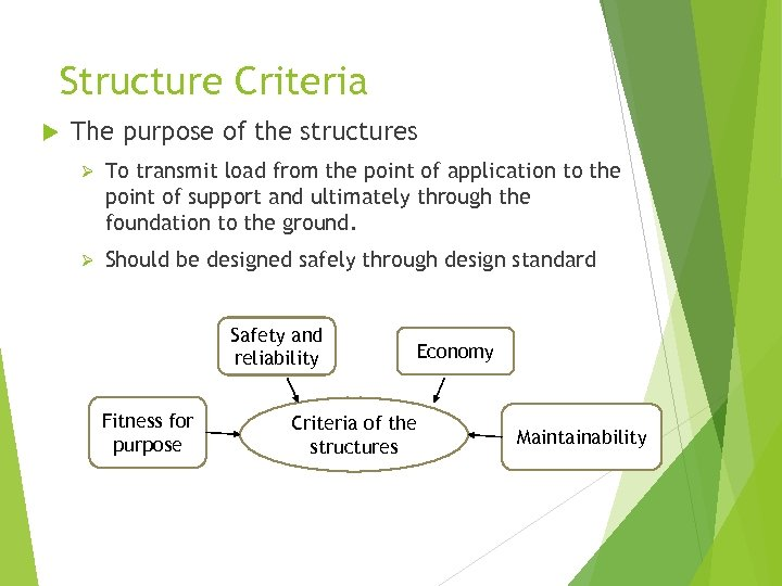 Structure Criteria The purpose of the structures Ø To transmit load from the point