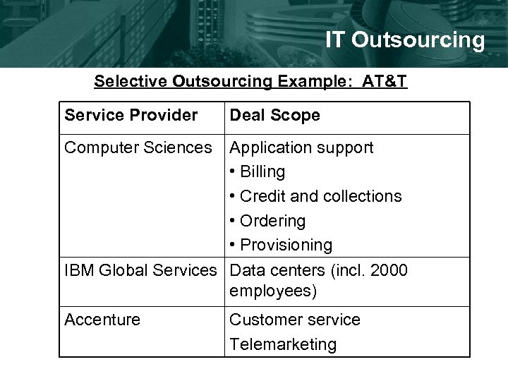 IT Outsourcing Selective Outsourcing Example: AT&T Service Provider Deal Scope Computer Sciences Application support
