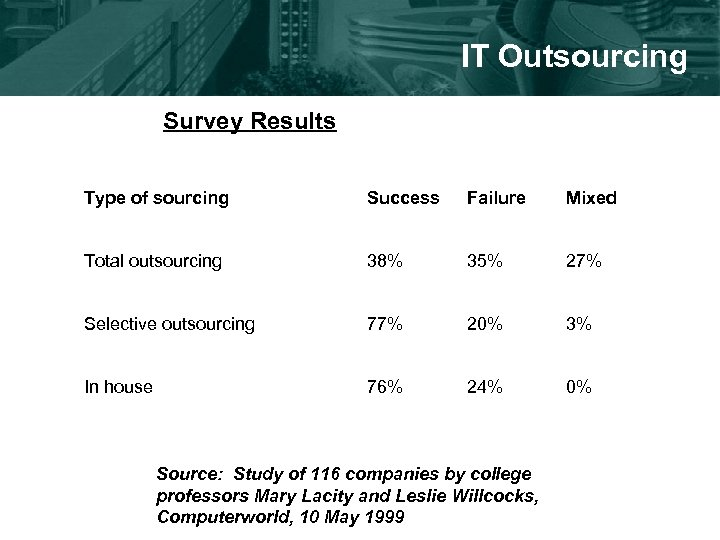 IT Outsourcing Survey Results Type of sourcing Success Failure Mixed Total outsourcing 38% 35%