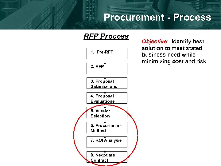 Procurement - Process RFP Process 1. Pre-RFP 2. RFP 3. Proposal Submissions 4. Proposal