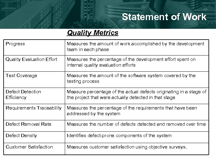 Statement of Work Quality Metrics Progress Measures the amount of work accomplished by the
