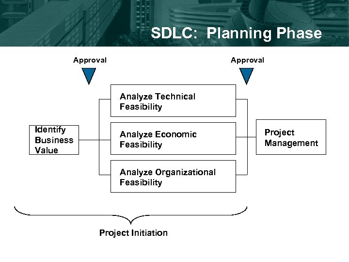 SDLC: Planning Phase Approval Analyze Technical Feasibility Identify Business Value Analyze Economic Feasibility Analyze