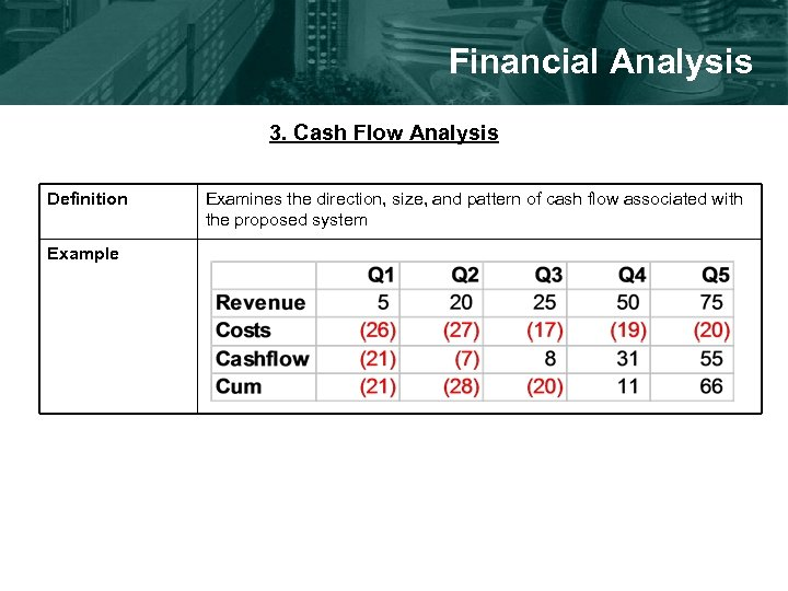 Financial Analysis 3. Cash Flow Analysis Definition Example Examines the direction, size, and pattern