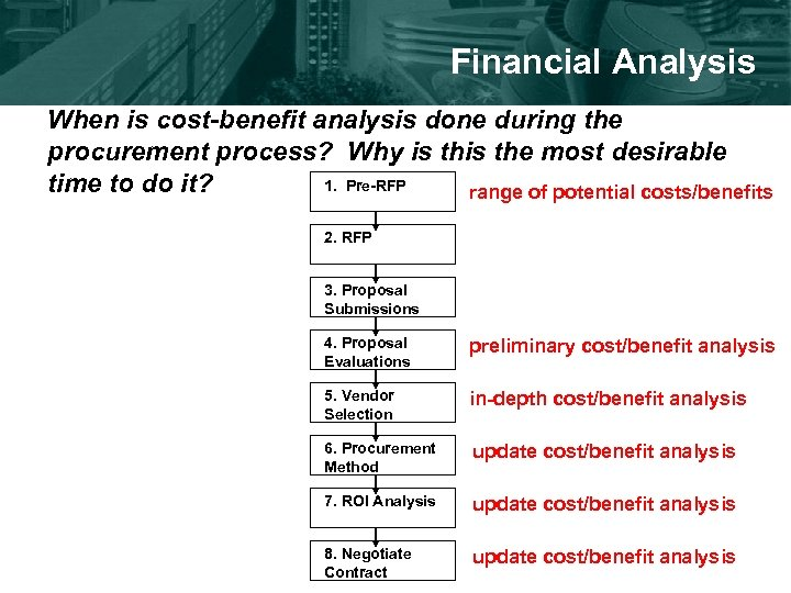Financial Analysis When is cost-benefit analysis done during the procurement process? Why is the