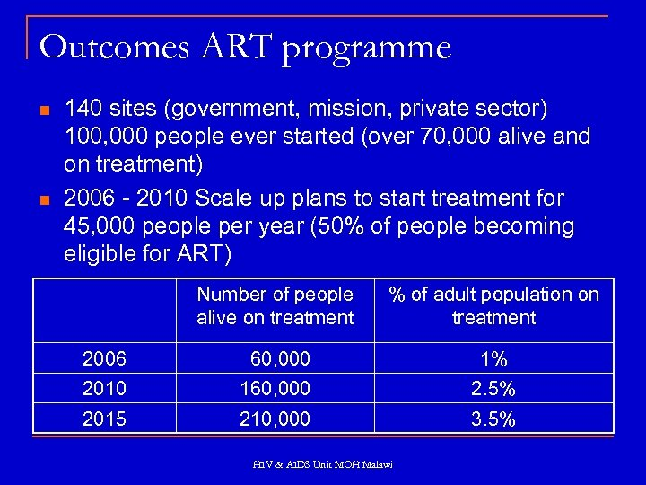 Outcomes ART programme n n 140 sites (government, mission, private sector) 100, 000 people