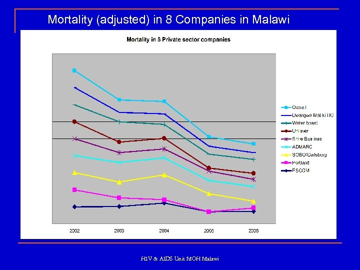Mortality (adjusted) in 8 Companies in Malawi HIV & AIDS Unit MOH Malawi