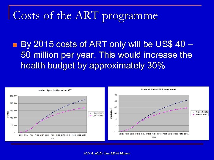 Costs of the ART programme n By 2015 costs of ART only will be