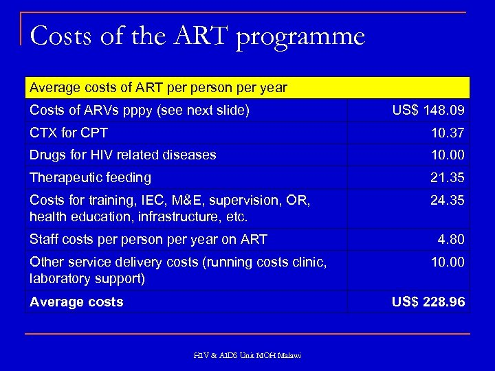 Costs of the ART programme Average costs of ART person per year Costs of