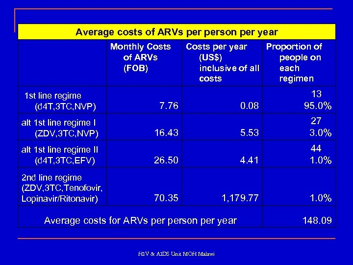 Average costs of ARVs person per year Monthly Costs of ARVs (FOB) Costs per