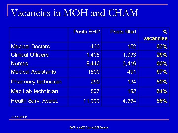 Vacancies in MOH and CHAM Posts EHP Posts filled % vacancies 433 162 63%