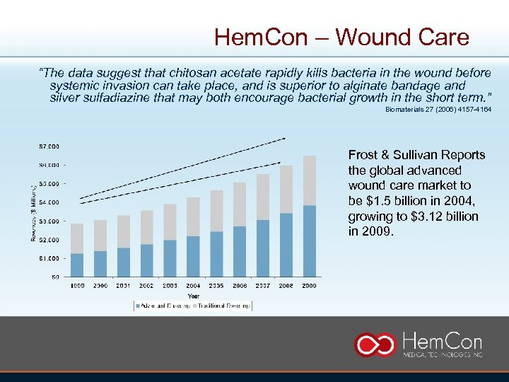 """Hem. Con – Wound Care """"The data suggest that chitosan acetate rapidly kills bacteria"""