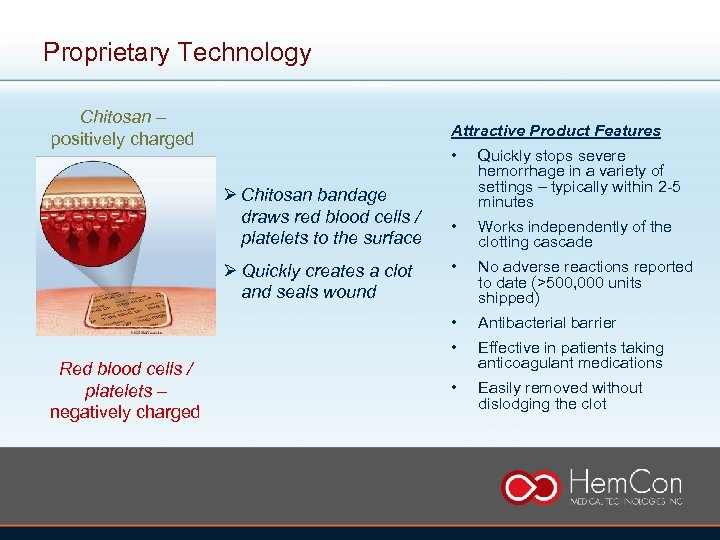 Proprietary Technology Chitosan – positively charged Attractive Product Features • Red blood cells /