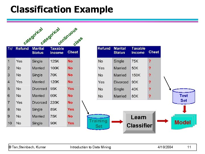 Classification Example l l a ic r o g te ca a ic r