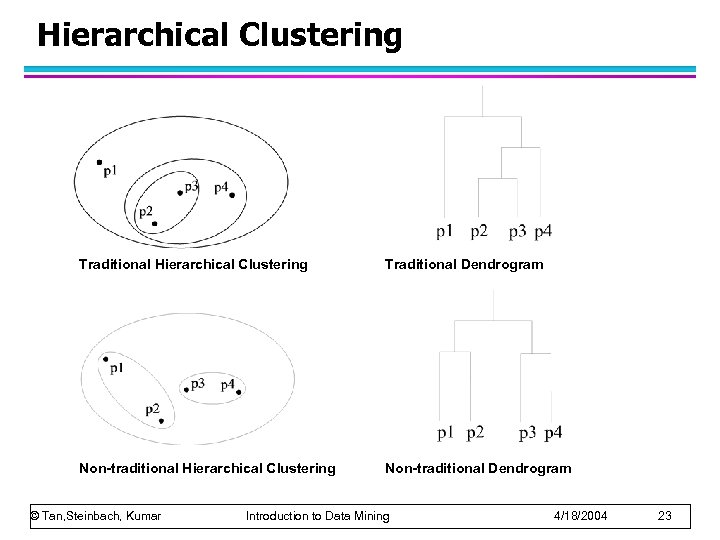 Hierarchical Clustering Traditional Dendrogram Non-traditional Hierarchical Clustering Non-traditional Dendrogram © Tan, Steinbach, Kumar Introduction