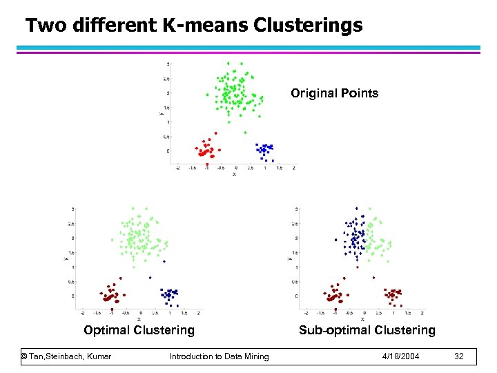 Two different K-means Clusterings Original Points Optimal Clustering © Tan, Steinbach, Kumar Introduction to
