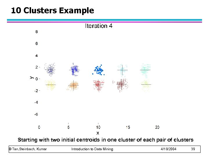 10 Clusters Example Starting with two initial centroids in one cluster of each pair