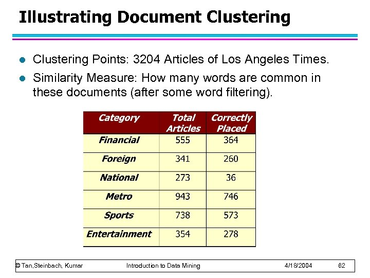 Illustrating Document Clustering l l Clustering Points: 3204 Articles of Los Angeles Times. Similarity