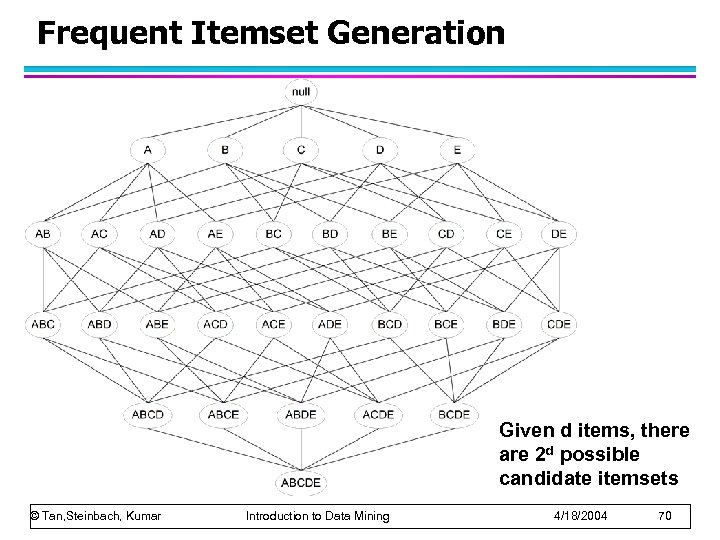 Frequent Itemset Generation Given d items, there are 2 d possible candidate itemsets ©