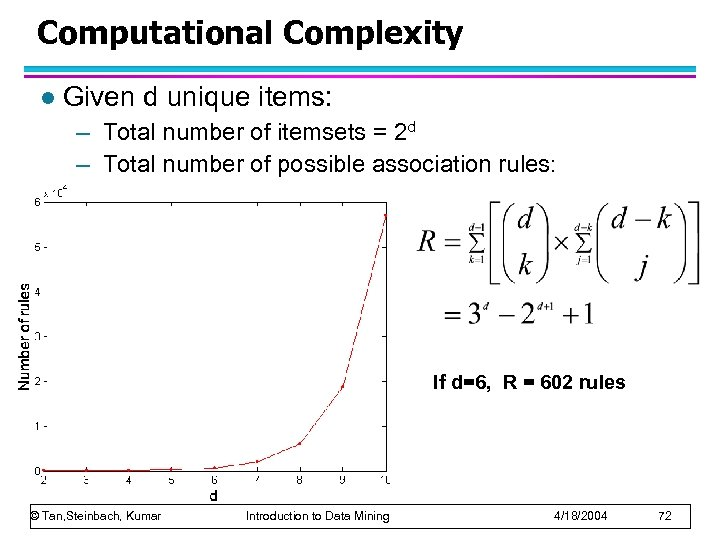 Computational Complexity l Given d unique items: – Total number of itemsets = 2