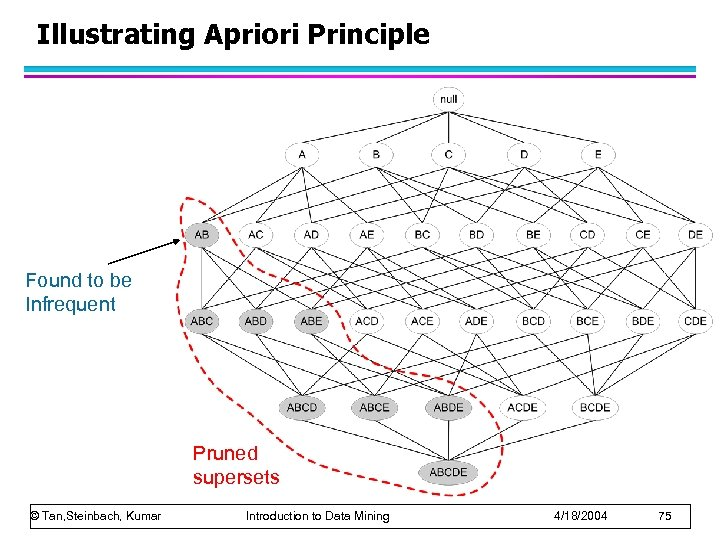 Illustrating Apriori Principle Found to be Infrequent Pruned supersets © Tan, Steinbach, Kumar Introduction