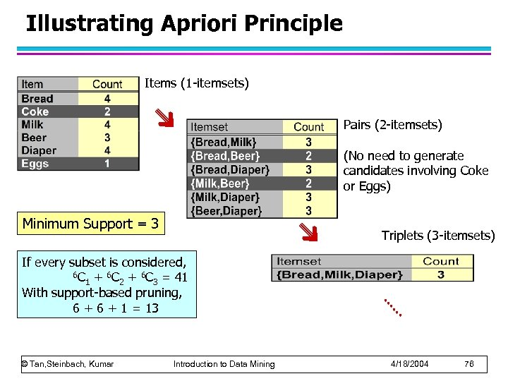 Illustrating Apriori Principle Items (1 -itemsets) Pairs (2 -itemsets) (No need to generate candidates