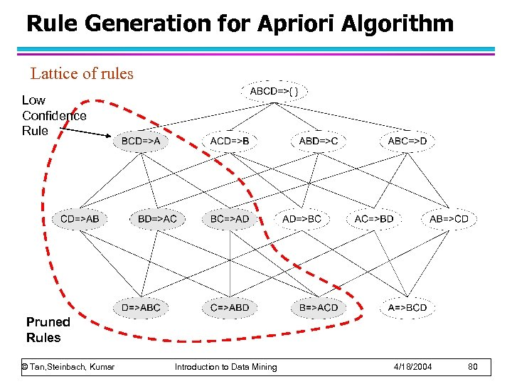 Rule Generation for Apriori Algorithm Lattice of rules Low Confidence Rule Pruned Rules ©