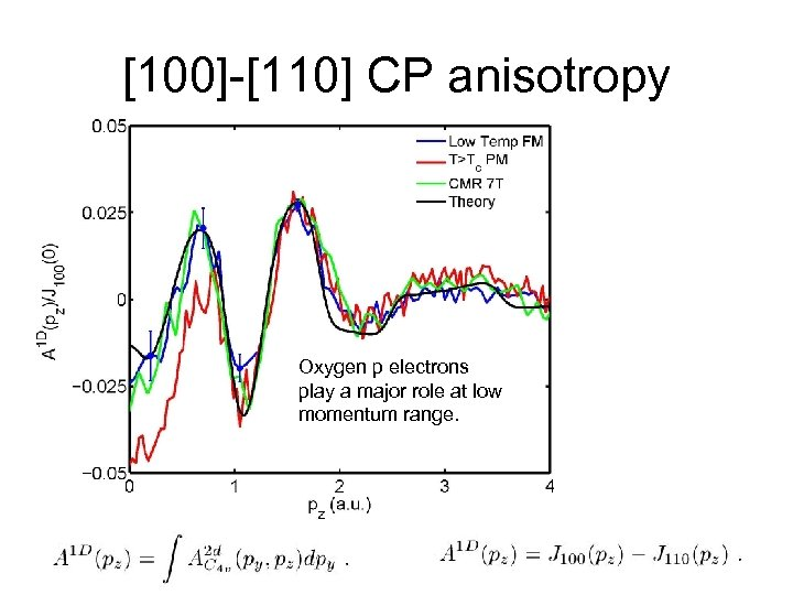 [100]-[110] CP anisotropy Oxygen p electrons play a major role at low momentum range.
