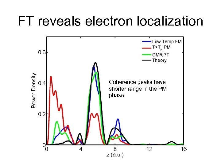 FT reveals electron localization Coherence peaks have shorter range in the PM phase.