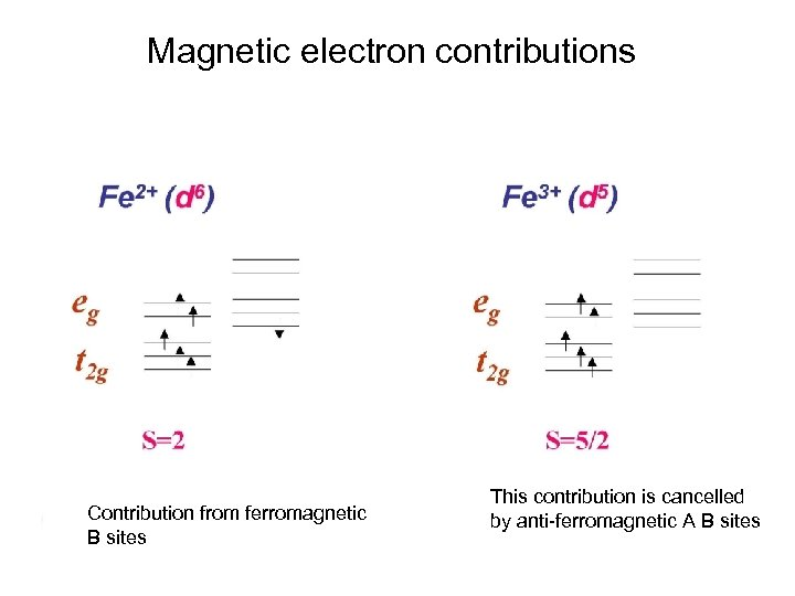 Magnetic electron contributions Contribution from ferromagnetic B sites This contribution is cancelled by anti-ferromagnetic