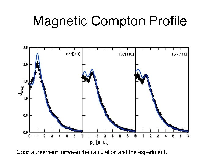 Magnetic Compton Profile Good agreement between the calculation and the experiment.