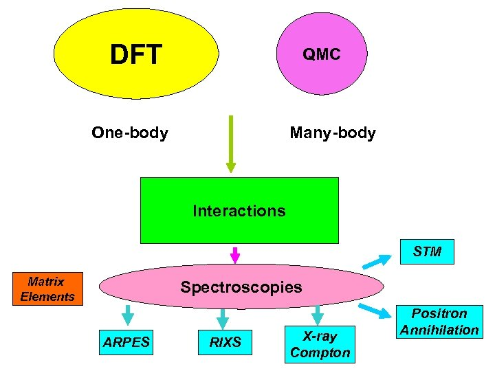 DFT QMC One-body Many-body Interactions STM Matrix Elements Spectroscopies ARPES RIXS X-ray Compton Positron
