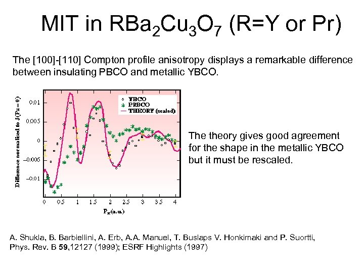 MIT in RBa 2 Cu 3 O 7 (R=Y or Pr) The [100]-[110] Compton