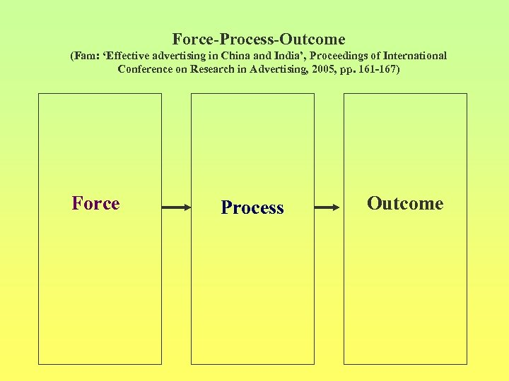 Force-Process-Outcome (Fam: 'Effective advertising in China and India', Proceedings of International Conference on Research