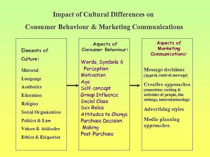 Impact of Cultural Differences on Consumer Behaviour & Marketing Communications Elements of Culture: Material