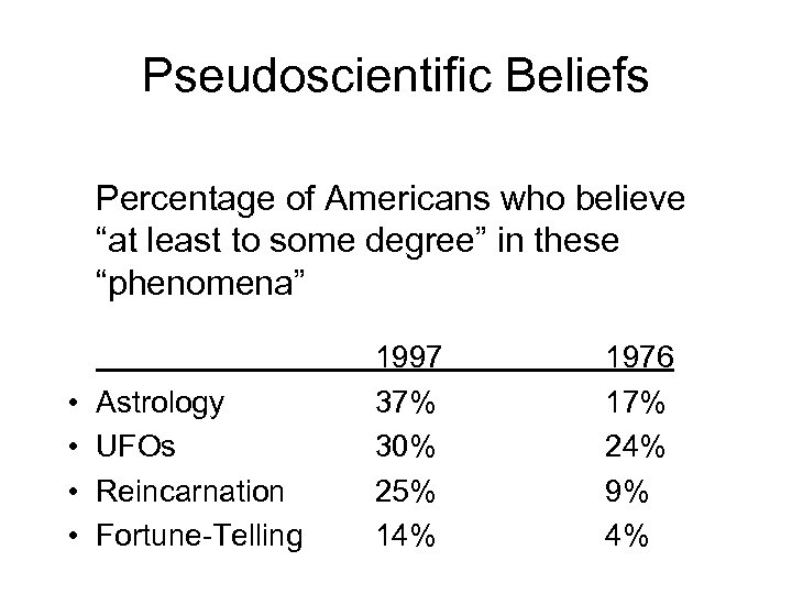 """Pseudoscientific Beliefs Percentage of Americans who believe """"at least to some degree"""" in these"""