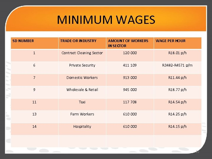 MINIMUM WAGES SD NUMBER TRADE OR INDUSTRY AMOUNT OF WORKERS IN SECTOR WAGE PER